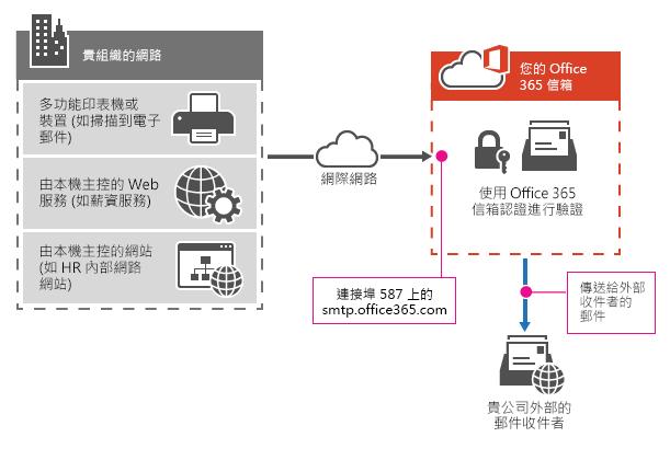 office365 SMTP