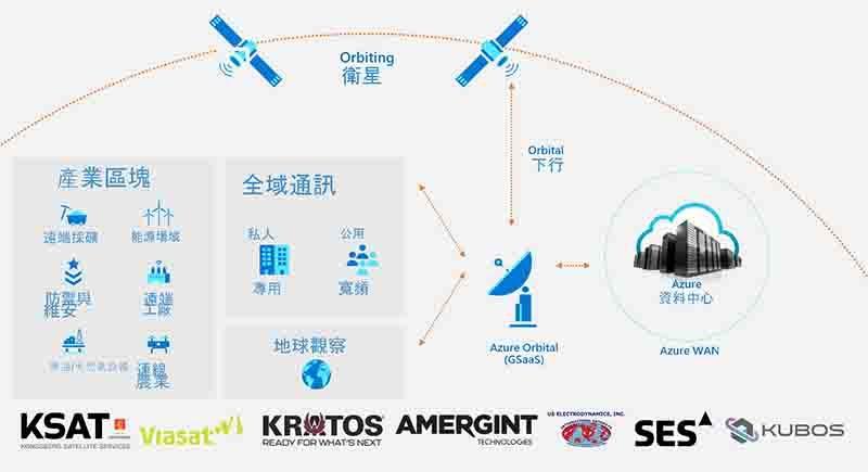 Azure Orbital衛星