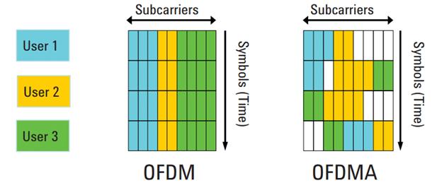 WiFi 6-OFDMA